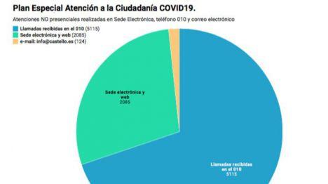 Castelló supera las 7.000 atenciones durante el primer mes de estado de alarma