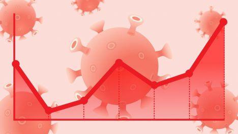 El Covid-19 imparable: La Comunitat Valenciana detecta 838 nuevos casos de coronavirus
