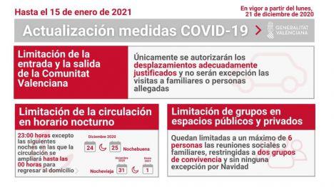 El Covid-19 no cede en la Comunitat Valenciana con 2.189 nuevos casos