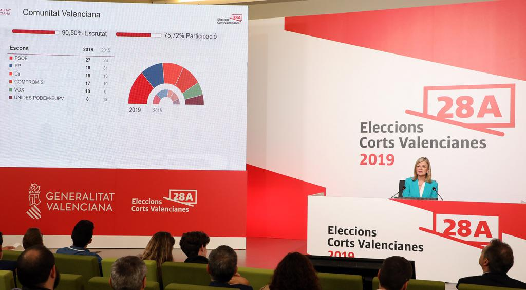 Resultado de las elecciones autonómicas del 28-A