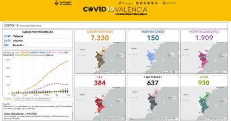 150 nuevos casos de coronavirus y un total de 930 altas en la Comunitat Valenciana